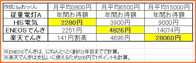 電気料金比較_関西