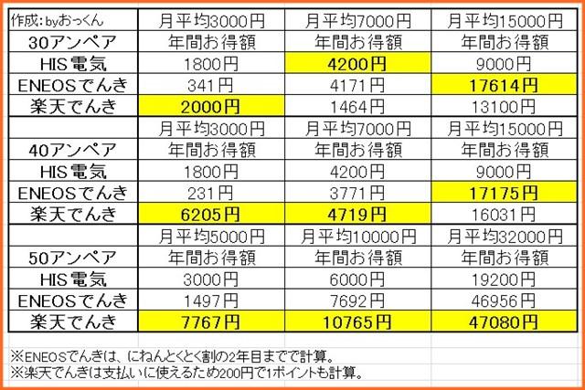 電気料金比較_関東