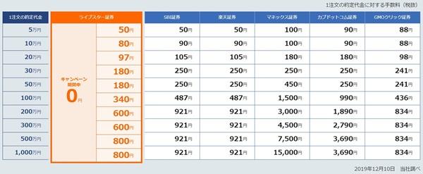 現物取引の手数料比較
