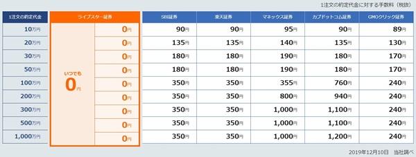 信用取引の手数料比較