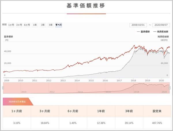 ひふみ投信の基準価額推移