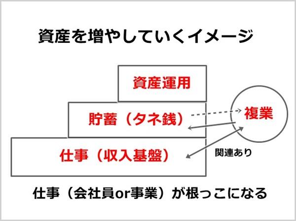資産形成のイメージ図